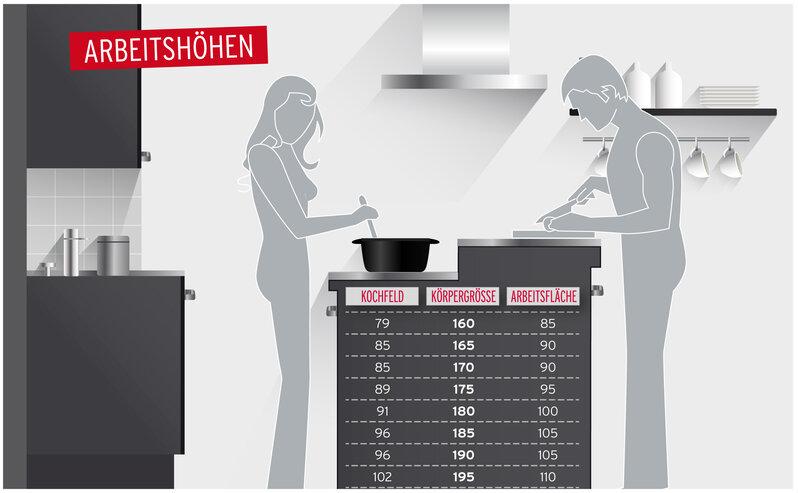 Extrem Mehr Ergonomie in der Küche: Die richtigen Küchenmaße - Küche&Co KJ87
